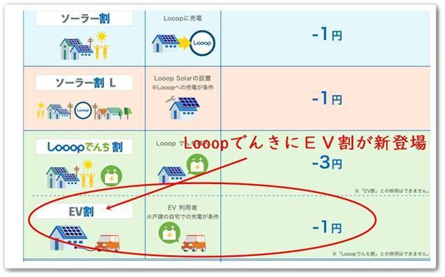 Looopでんき+割引サービスの紹介画像