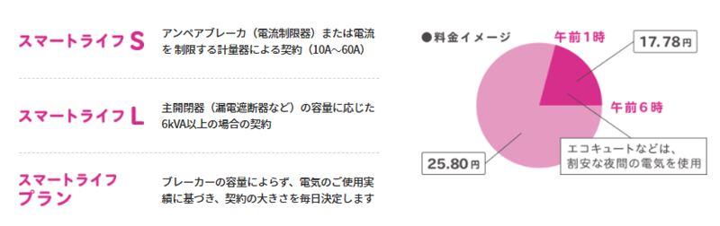 スマートライフS/Lの料金設定イメージ図