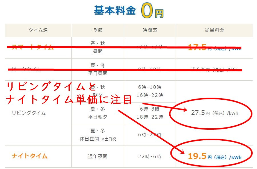 Looopでんきスマートタイムプランの中部電力エリア料金単価表