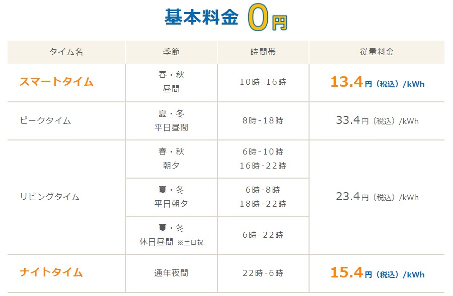 Looopでんきスマートタイムプランの関西電力エリア料金単価表
