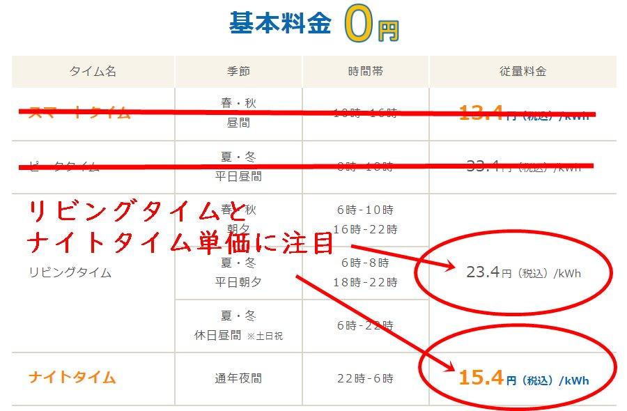 Looopでんきスマートタイムプランの九州電力エリア料金単価表
