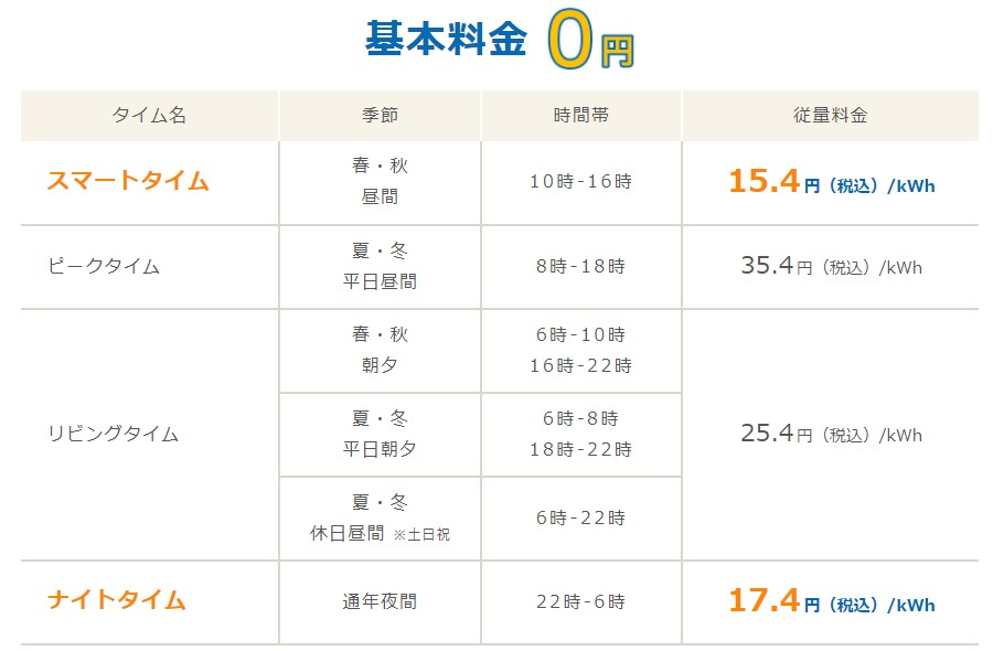 Looopでんきスマートタイムプランの四国電力エリア料金単価表