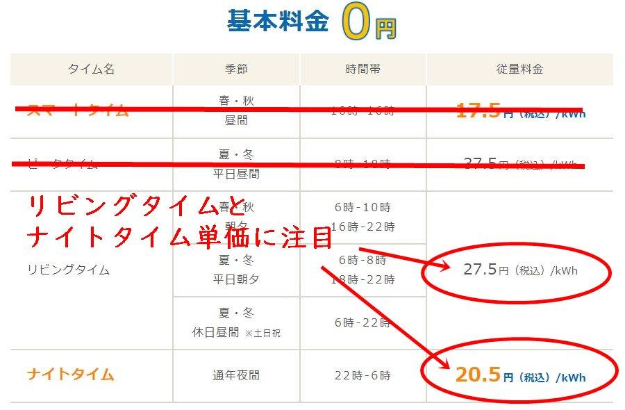 Looopでんきスマートタイムプランの東北電力エリア料金単価表