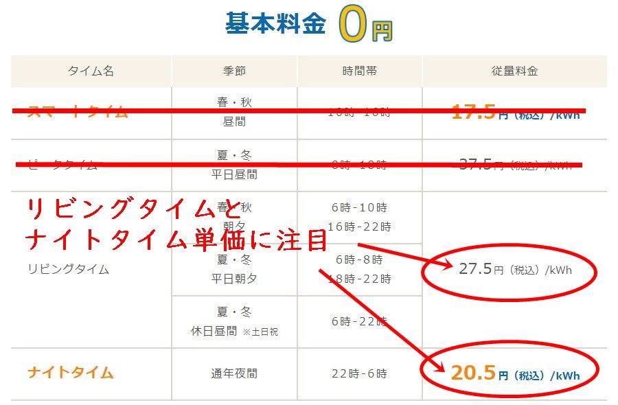 Looopでんきスマートタイムプランの東京電力エリア料金単価表