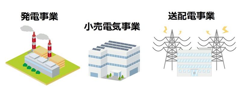 自由化以降の電力会社のイメージ