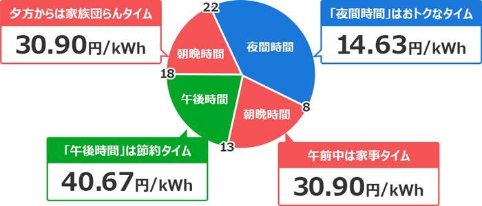 北電『eタイム3プラス』の電気料金単価イメージ画像
