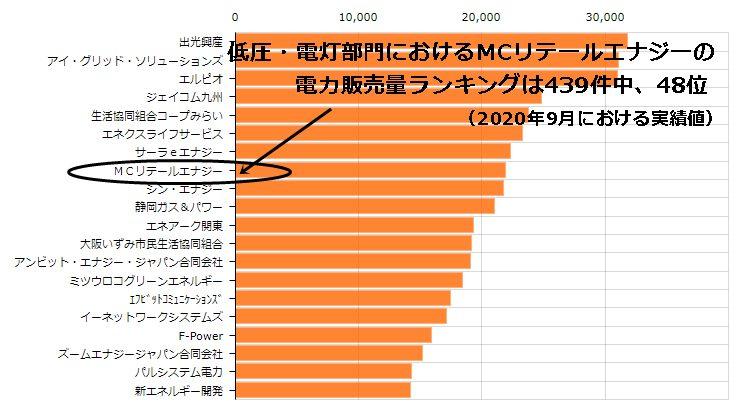 MCリテールエナジーの電力販売量ランキング