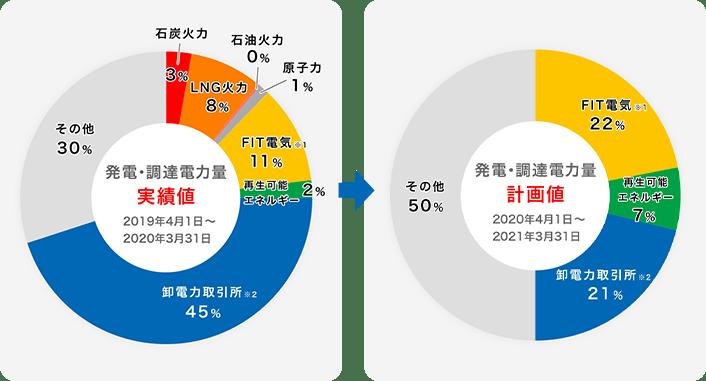 Looopでんきの電源構成(2019年)