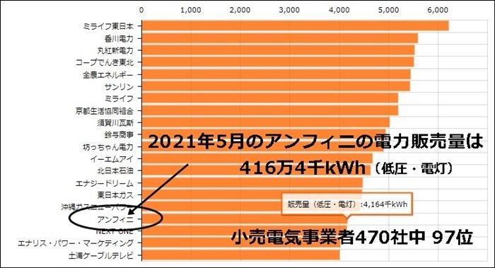 Japan電力の販売量ランキングデータ